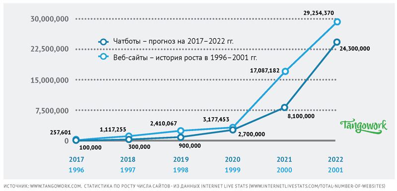 Прогнозы по росту использования технологии чат-ботов