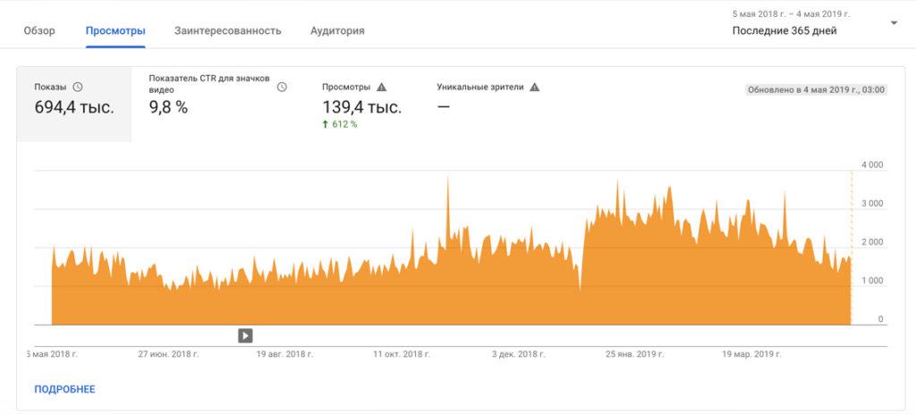 Статистика YouTube-канала (с 05.05.18 по 04.05.19)
